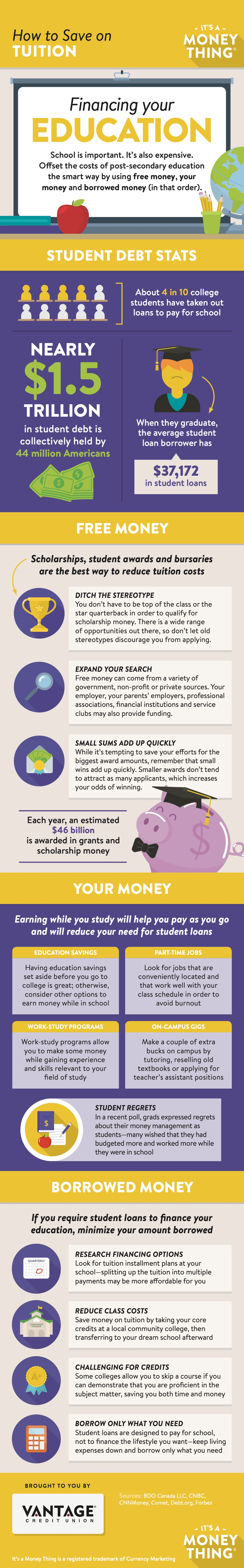 Infographic: How to Save on Tuition
