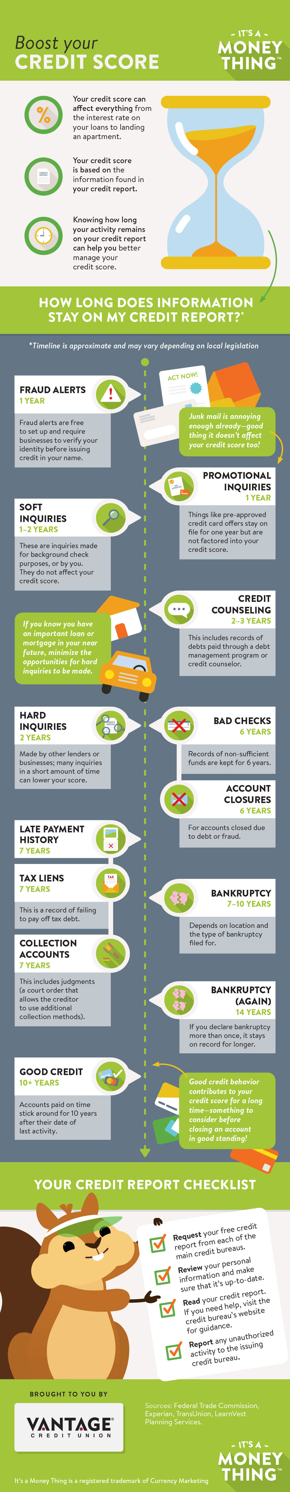 It's A Money Thing infographic providing the length of time activity remains on your credit report.