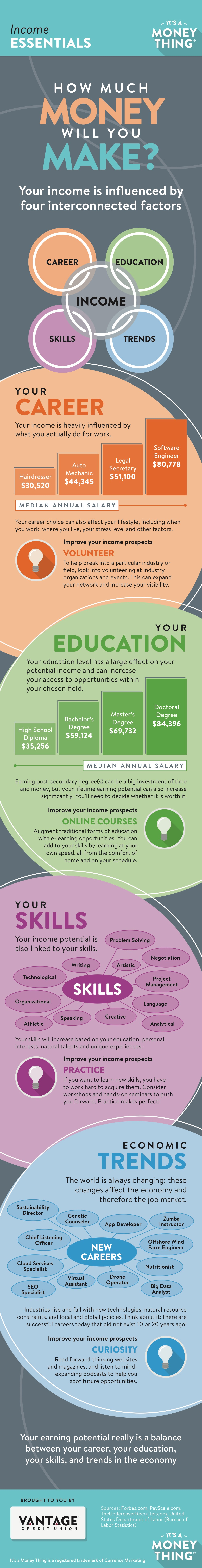 Income Essentials Infographic