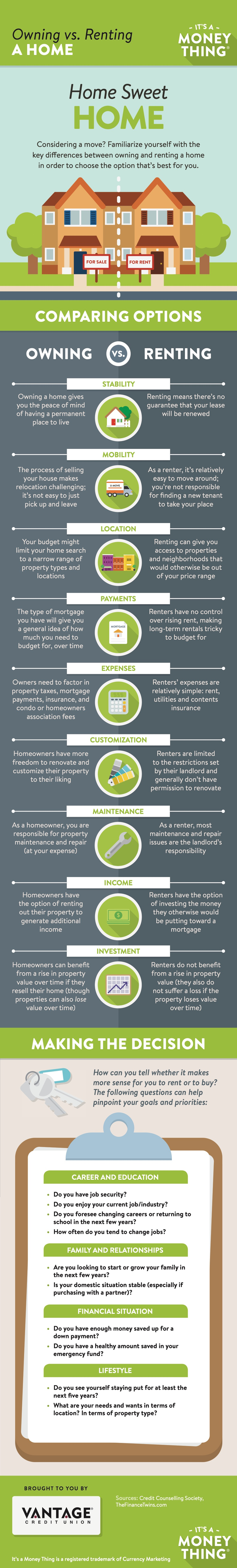 Infographic comparison of owning versus renting a home