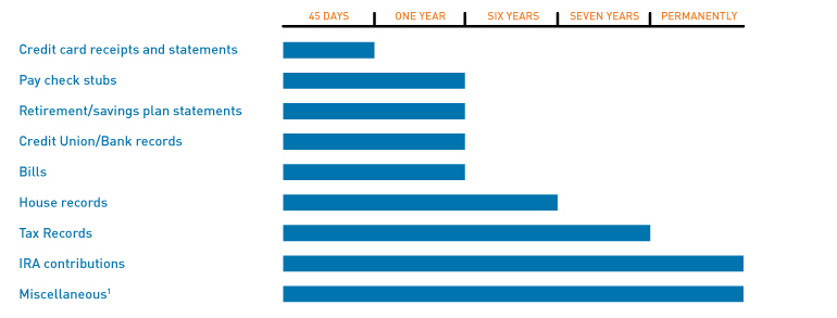 Doc-retention-chart