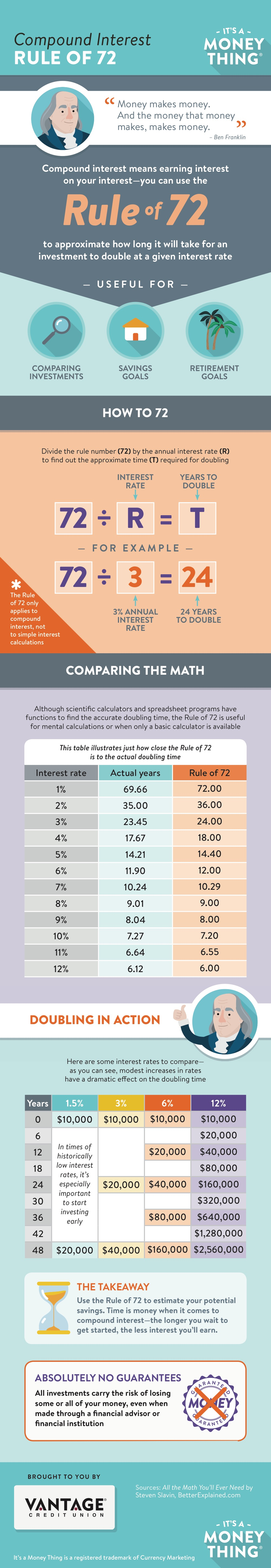 compound-interest-rule-of-72-infographic