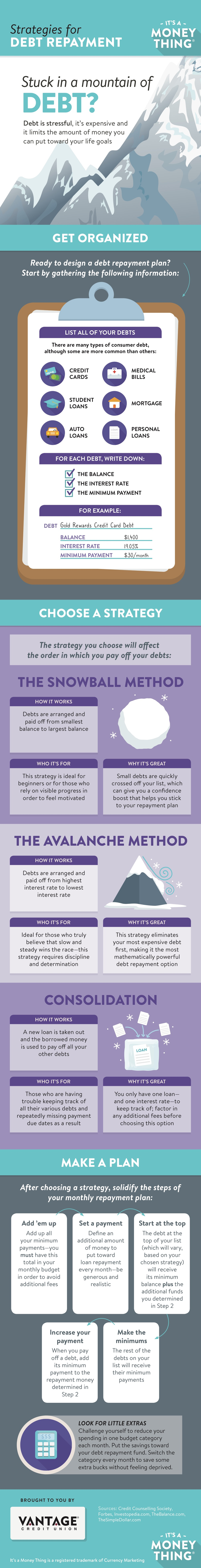 Strategies for Debt Repayment Infographic