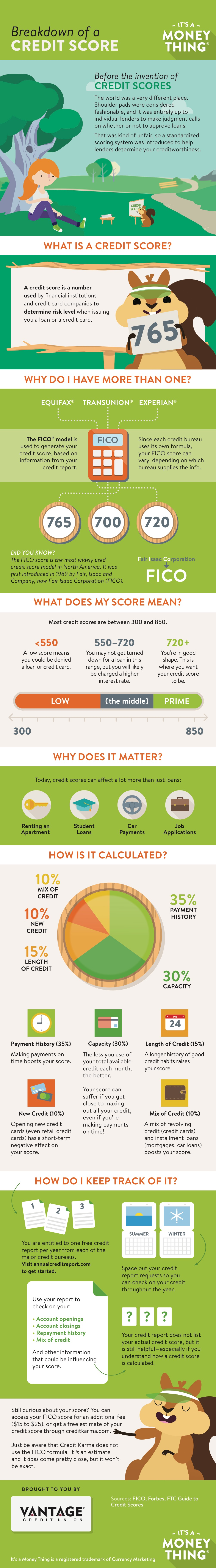 Infographic explaining the different factors behind a credit score.