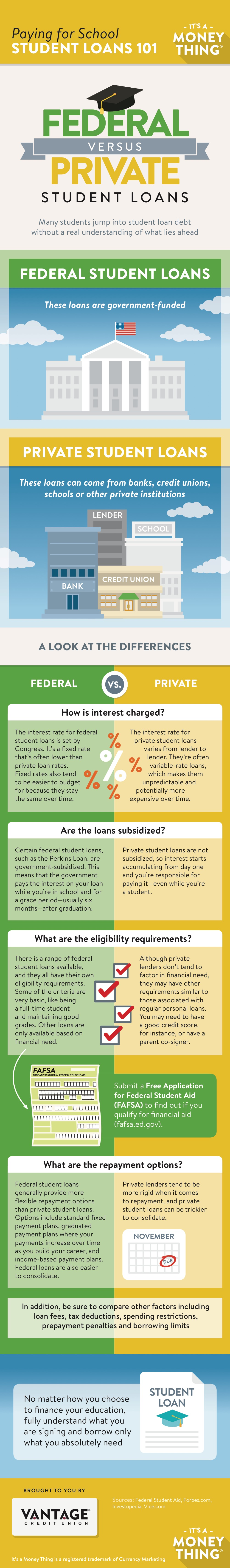 It's A Money Thing: Student Loans 101—Infographic