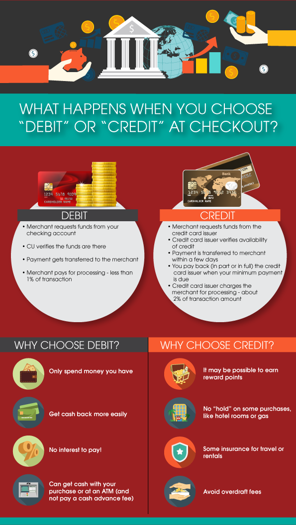 What-happens-when-you-choose-debit-or-credit