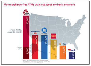Co-op atms network vs banks networks small